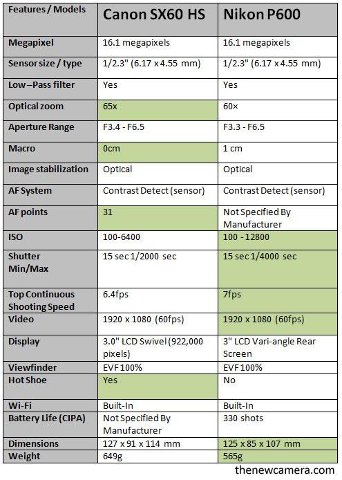 Canon-SX60-HS-camera