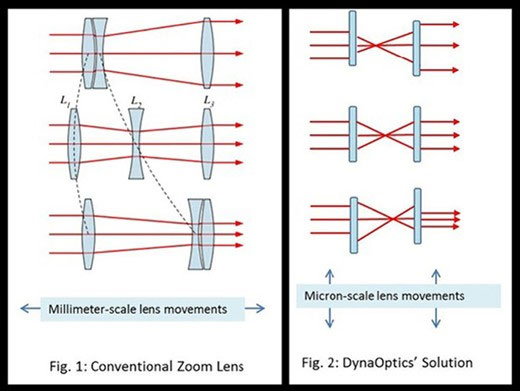 Dyna-optics-smartphone-lens