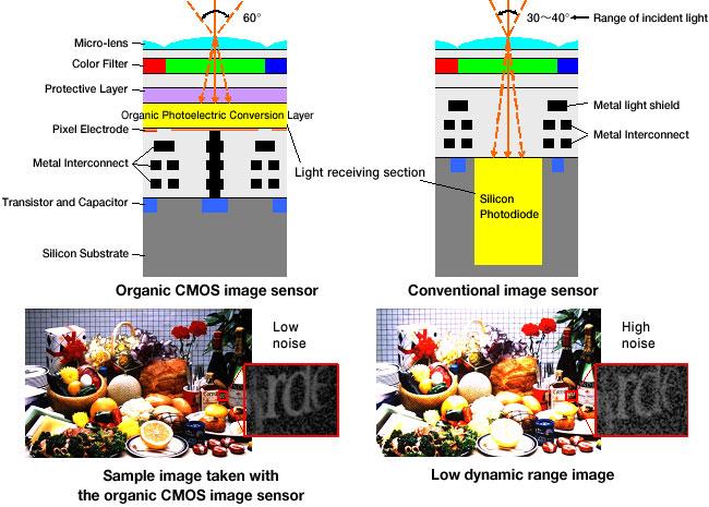 Panasonic and Fuji Organic Sensor Based Camera Delayed « NEW CAMERA