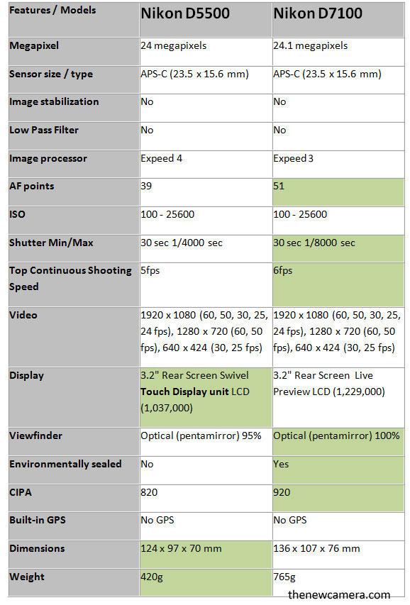 D5500-vs-D7100-image-NC