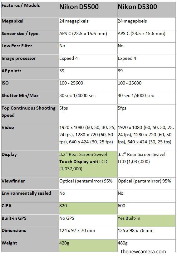 Nikon-D5500-vs-Nikon-D5300-
