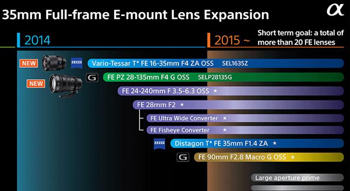 Sony-lens-2015-16-roadmap