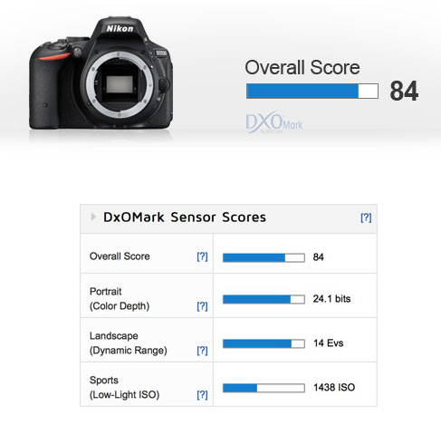 Nikon-D5500-Dxo-mark-lab-image