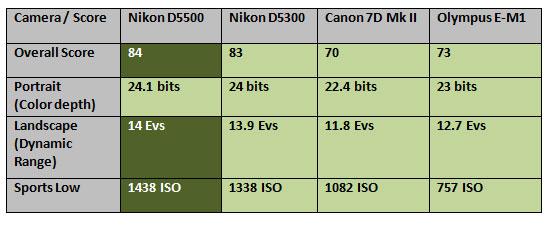 Nikon-D5500-comparison-scor