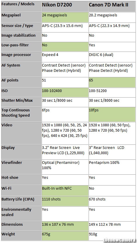 Nikon D7200 vs. Canon EOS 7D Mark II 5