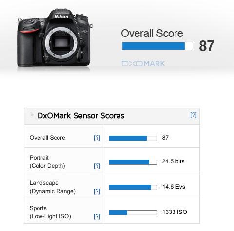 Nikon-D7200-dxo-img