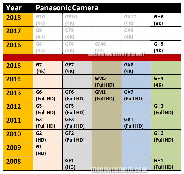 Panasonic-camera-list