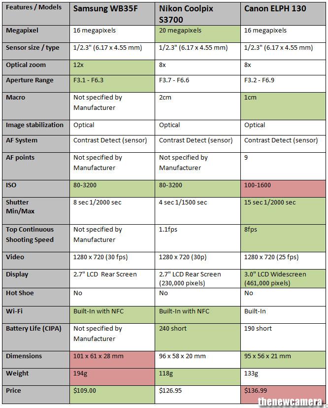 Samsung WB35F vs Nikon S3700 vs Canon ELPH 130 IS 1