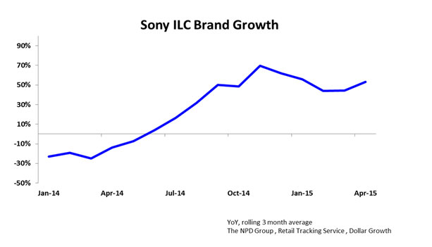 Sony-ILC-brand-growth-img