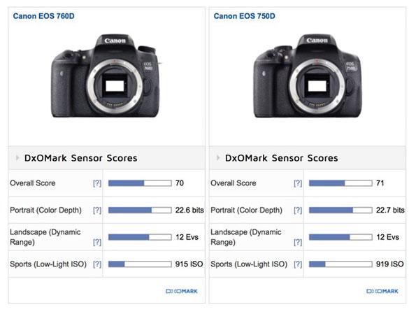 Canon-760D-vs-750D-DXO-Lab-