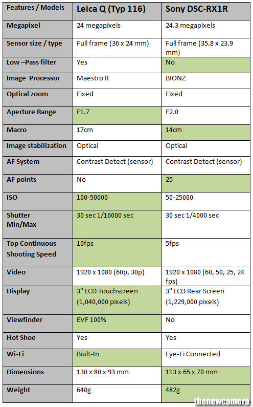 Leica Q (Typ 116) vs. Sony Cyber-shot DSC-RX1R  5