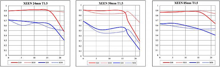 Xeen-lenses-MTF-Graph