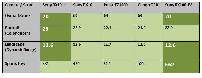 DxOmArk-score-image