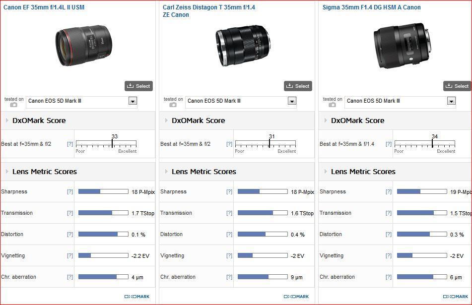 Lens test score image
