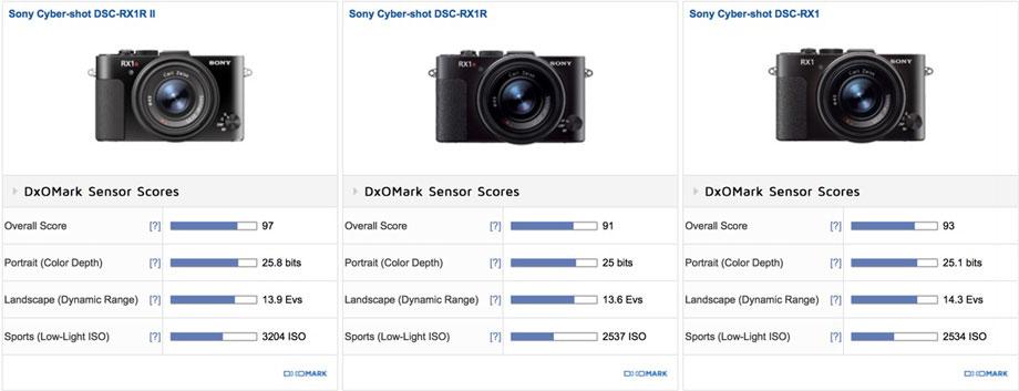 Sony-RX1R-II-img