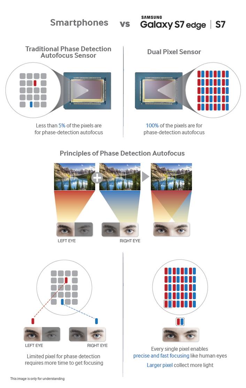 Samsun S7 Dual pixel CMOS AF technology