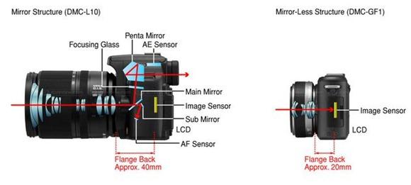 Canon Fullframe Mirrorless Flange distance