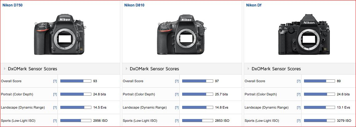 Nkon D5 LOW LIGHT SCORE