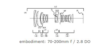 Canon 70-200mm lens patent image