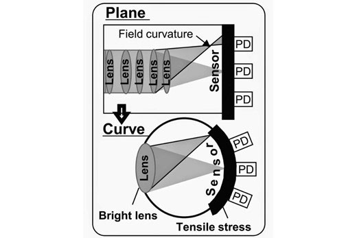 Curve sensor bs Plane sensor image