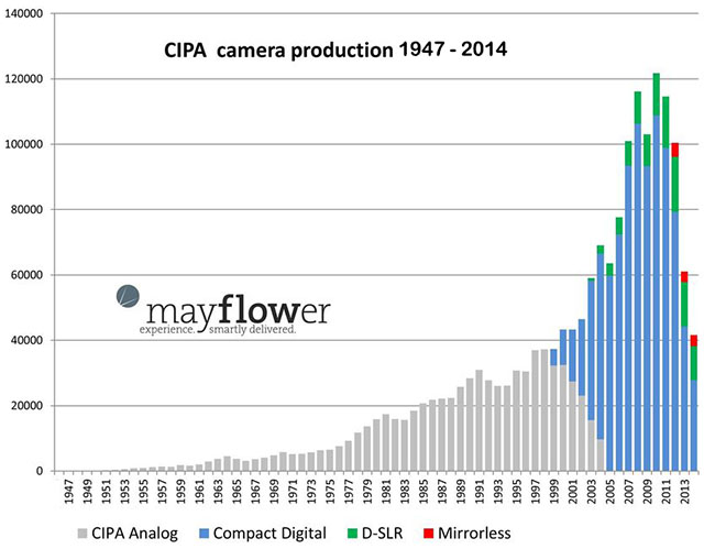 Camera sales down image