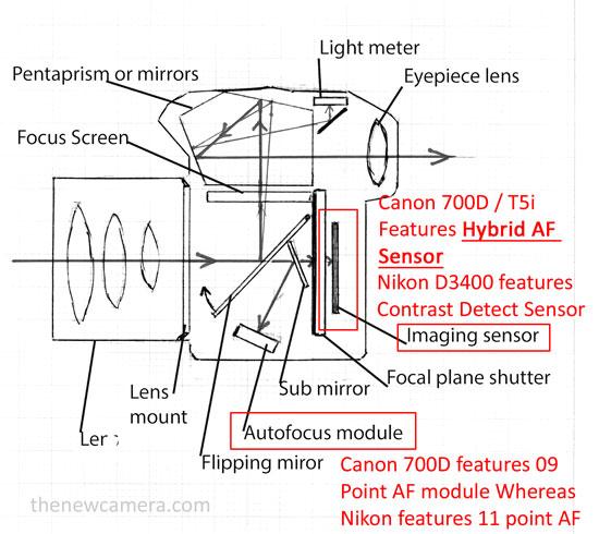 Canon 700D vs Nikon D3400