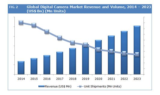 digital camera market share going down