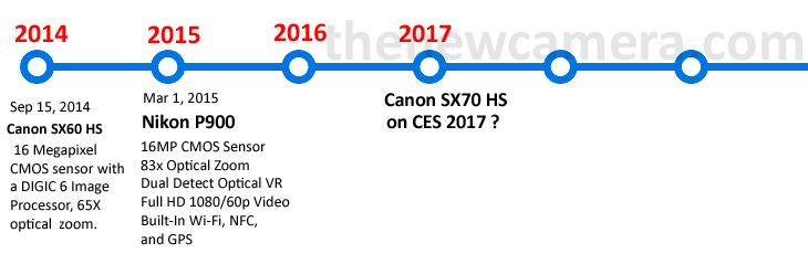 Camera timeline canon sx70 HS