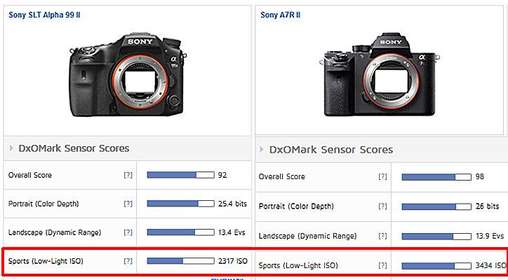 Sony A99 II vs Sony A7R II test score image