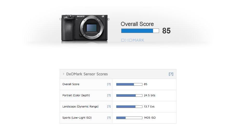 sony-a6500-test-score-image