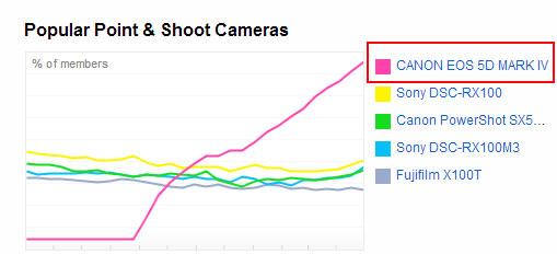 Canon-5D-Mark-IV-at-FLickr
