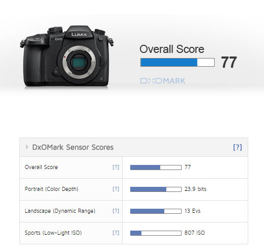 Overall-Score-GH5-image