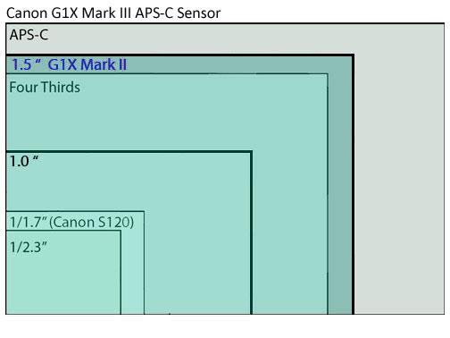 Canon G1X Mark III Sensor