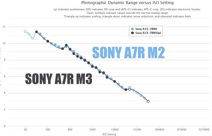 Sony A7R III image