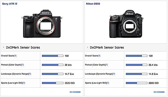 DXO Mark Score image
