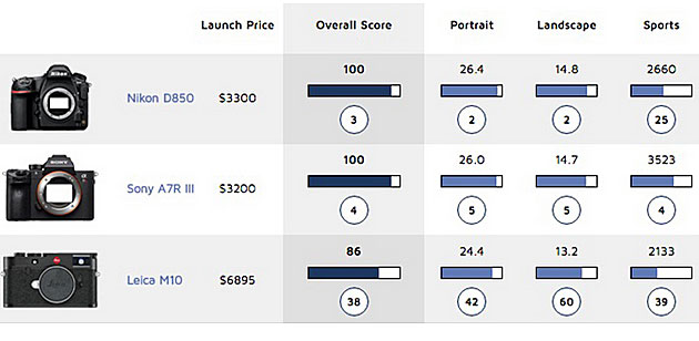 Leica Test score image