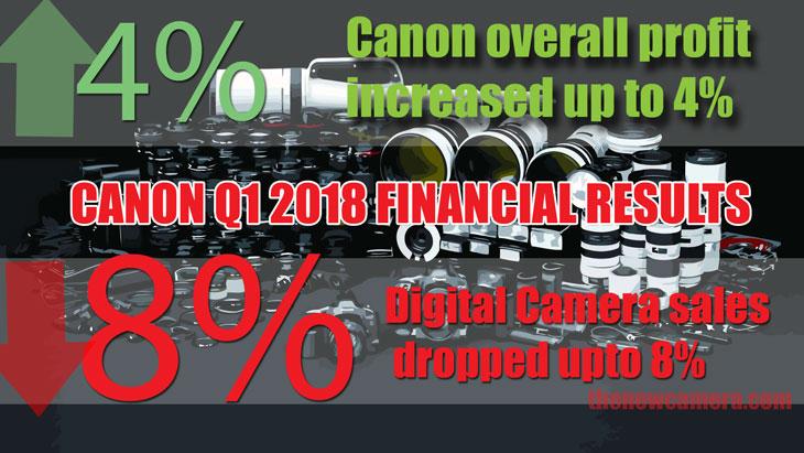 Canon Q1 results